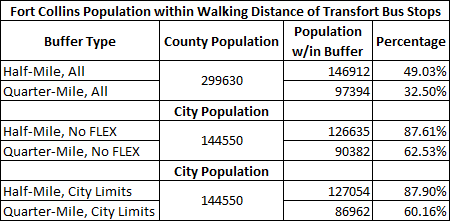 Fort Collins Population within Walking Distance of Transfort Bus Stops