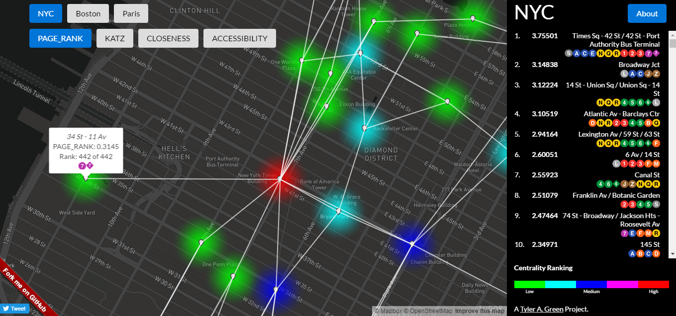 Poor 34 St - 11 Av doesn't get any love from PageRank. The data on the right shows the top 10 stations serve several subway routes each. This is not a coincidence; PageRank picks out highly connected nodes.