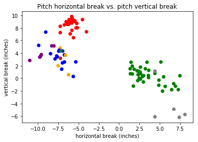 MLB Pitch Classifier
